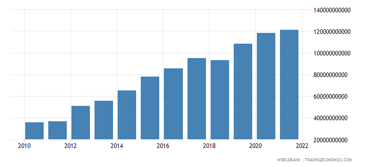 ethiopia gross national expenditure us dollar wb data