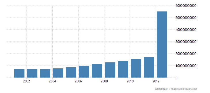 ethiopia gross national income constant lcu wb data