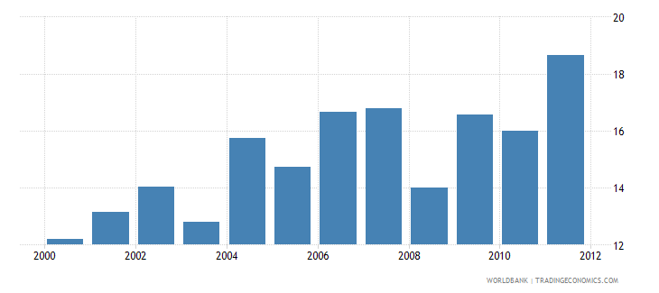 ethiopia gross public investment percent of gdp wb data