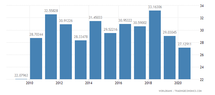 ethiopia gross savings percent of gdp wb data