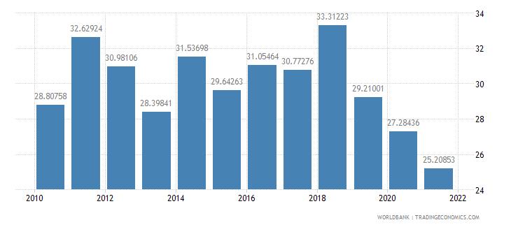 ethiopia gross savings percent of gni wb data
