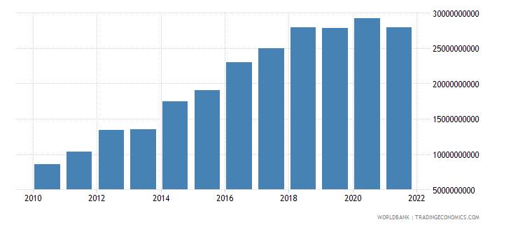 ethiopia gross savings us dollar wb data