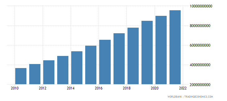 ethiopia gross value added at factor cost constant 2000 us dollar wb data