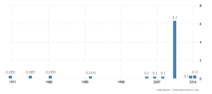 ethiopia hospital beds per 1 000 people wb data