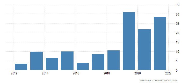 ethiopia household final consumption expenditure annual percent growth wb data