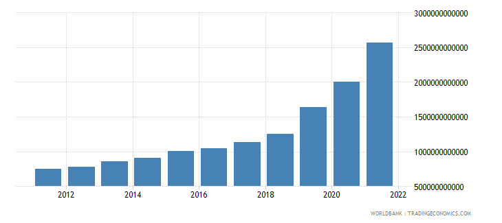 ethiopia household final consumption expenditure constant lcu wb data