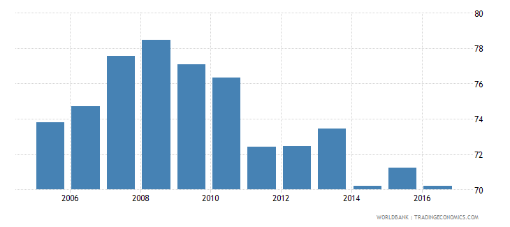 ethiopia household final consumption expenditure etc percent of gdp wb data