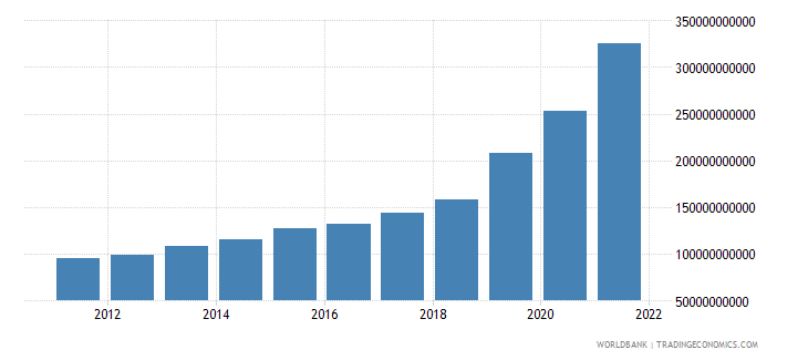 ethiopia household final consumption expenditure ppp constant 2005 international dollar wb data