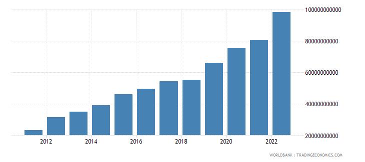 ethiopia household final consumption expenditure us dollar wb data