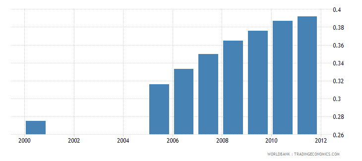ethiopia human development index hdi wb data