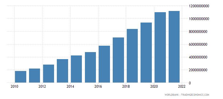 ethiopia ibrd loans and ida credits dod us dollar wb data
