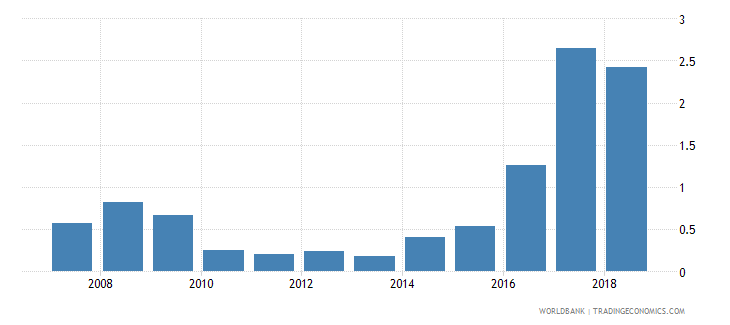 ethiopia ict goods exports percent of total goods exports wb data