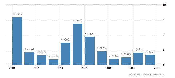 ethiopia ict goods imports percent total goods imports wb data