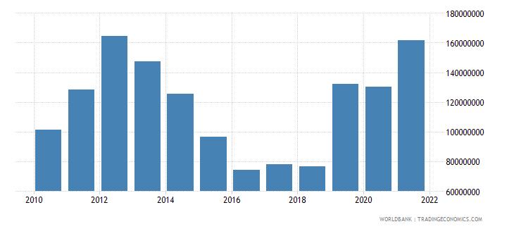 ethiopia ict service exports bop us dollar wb data