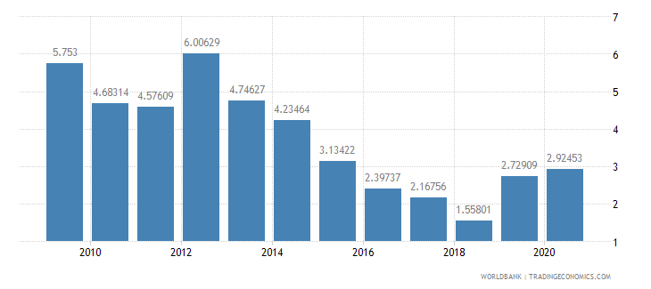 ethiopia ict service exports percent of service exports bop wb data