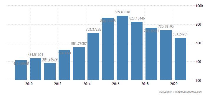 ethiopia import volume index 2000  100 wb data