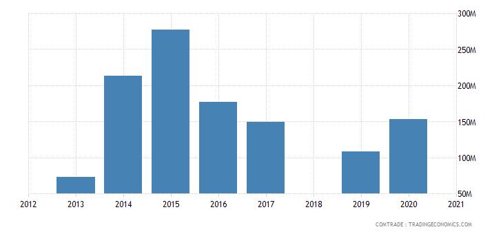 ethiopia imports aluminum