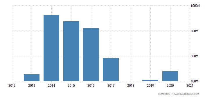 ethiopia imports articles iron steel