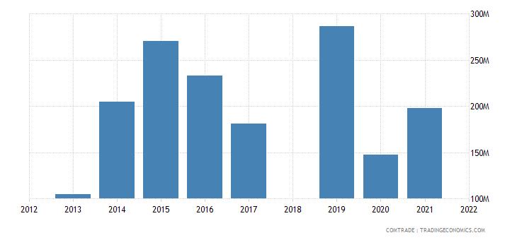 ethiopia imports belgium