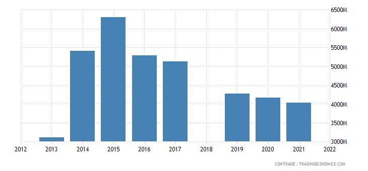 ethiopia imports china