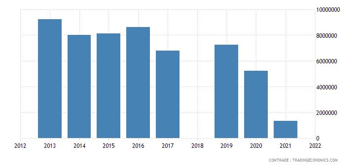 ethiopia imports egypt rubbers