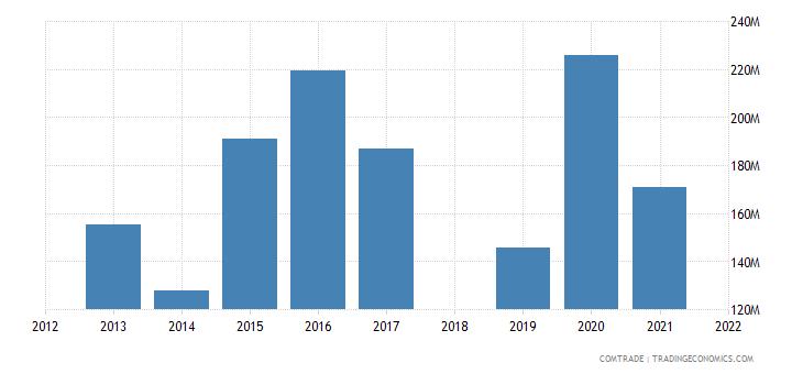 ethiopia imports france