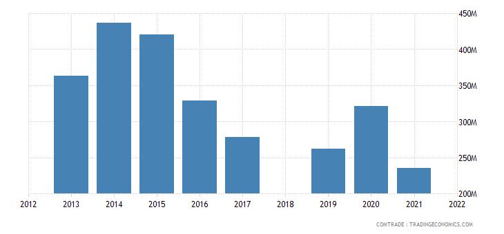 ethiopia imports indonesia