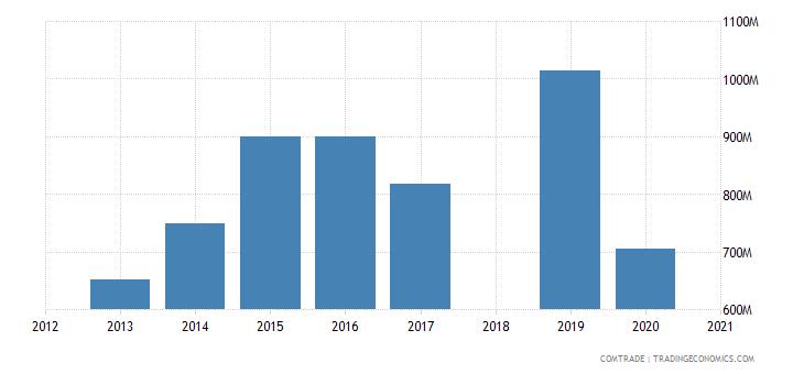 ethiopia imports iron steel