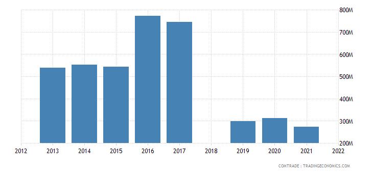 ethiopia imports italy