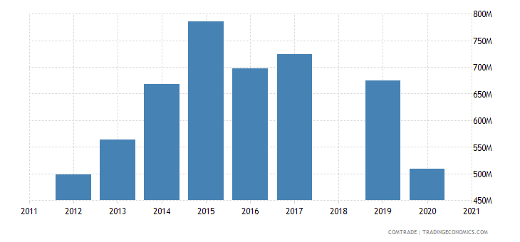 ethiopia imports japan
