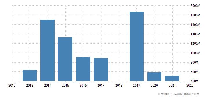 ethiopia imports kuwait