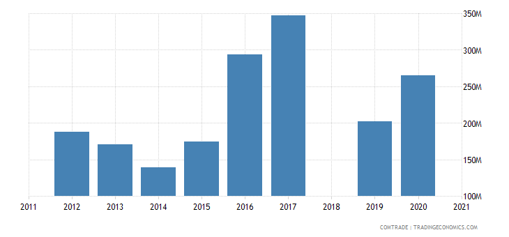 ethiopia imports malaysia