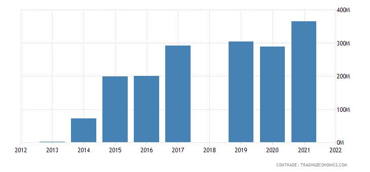 ethiopia imports morocco
