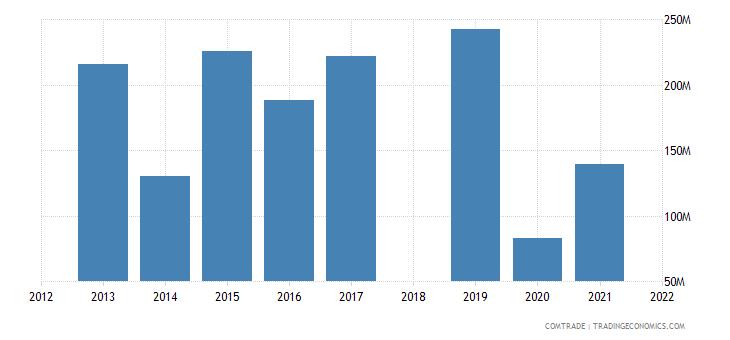 ethiopia imports netherlands