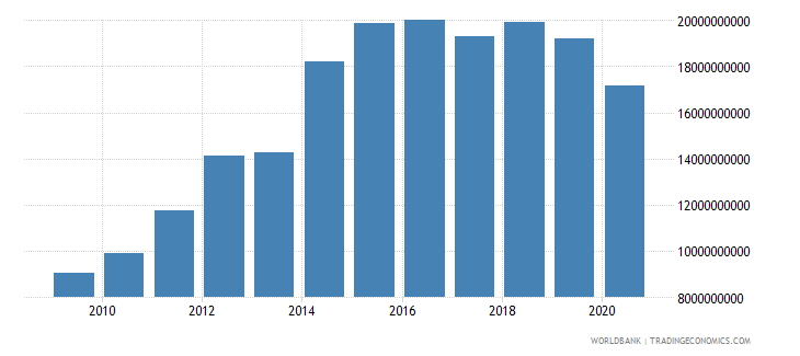 ethiopia imports of goods and services bop us dollar wb data