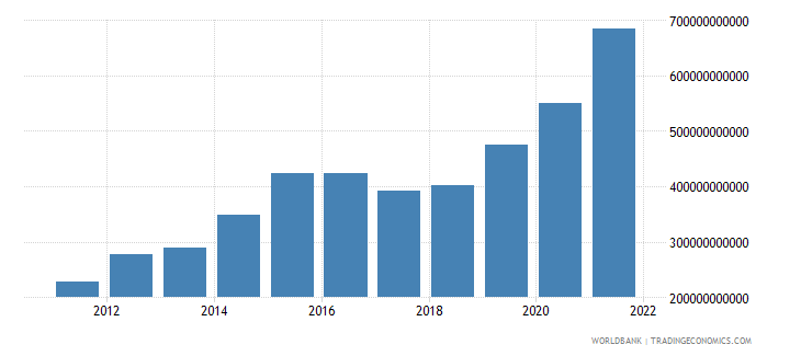 ethiopia imports of goods and services constant lcu wb data