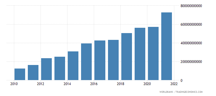 ethiopia imports of goods and services current lcu wb data