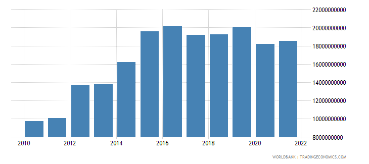 ethiopia imports of goods and services us dollar wb data