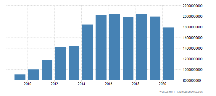 ethiopia imports of goods services and income bop us dollar wb data