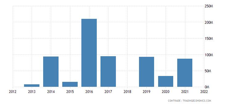 ethiopia imports romania