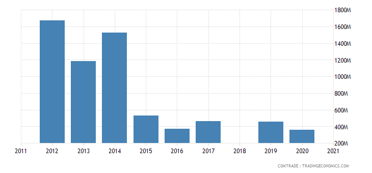 ethiopia imports saudi arabia