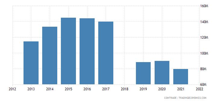 ethiopia imports spain