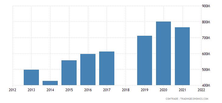 ethiopia imports turkey
