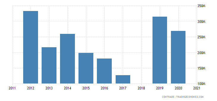 ethiopia imports ukraine