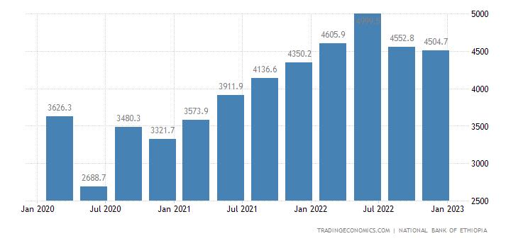 Ethiopia Imports | 2019 | Data | Chart | Calendar | Forecast | News