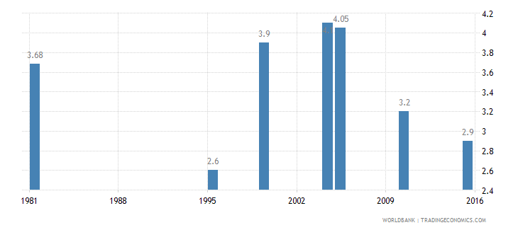 ethiopia income share held by lowest 10percent wb data