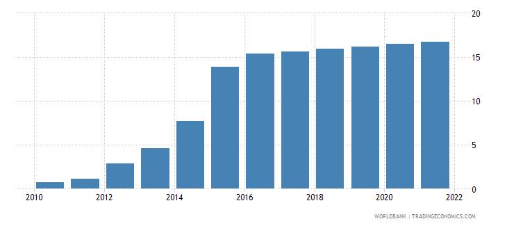 ethiopia individuals using the internet percent of population wb data
