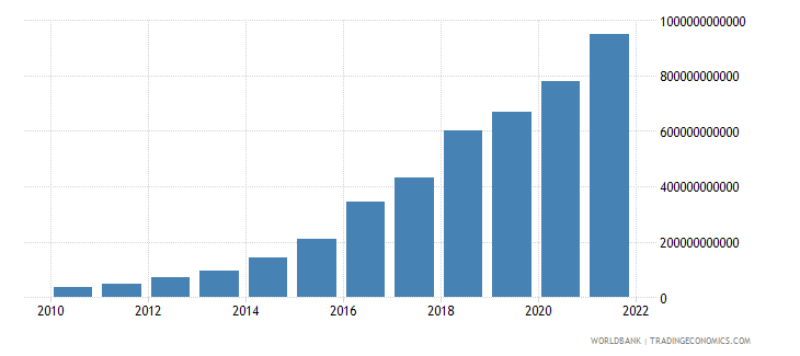 ethiopia industry value added current lcu wb data