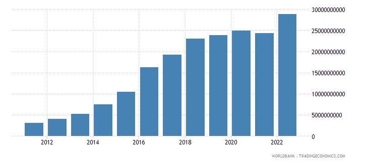 ethiopia industry value added us dollar wb data