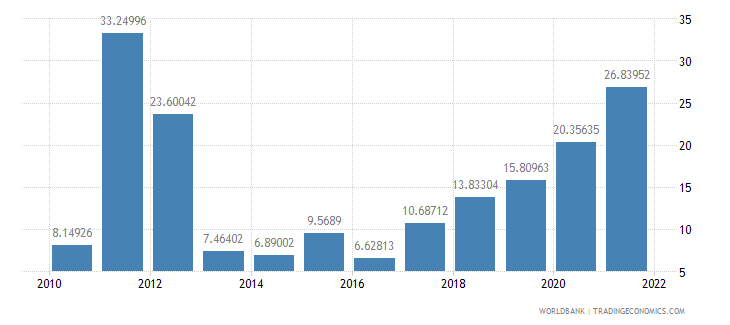 ethiopia inflation consumer prices annual percent wb data